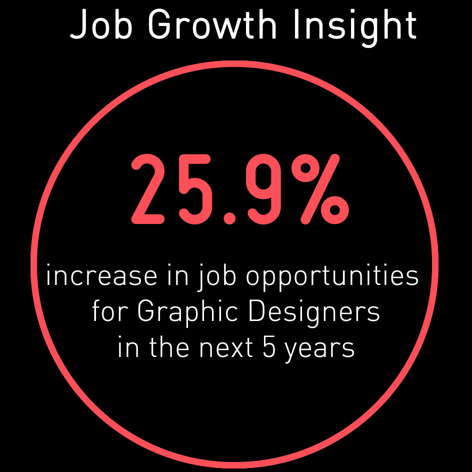 graphic design stats